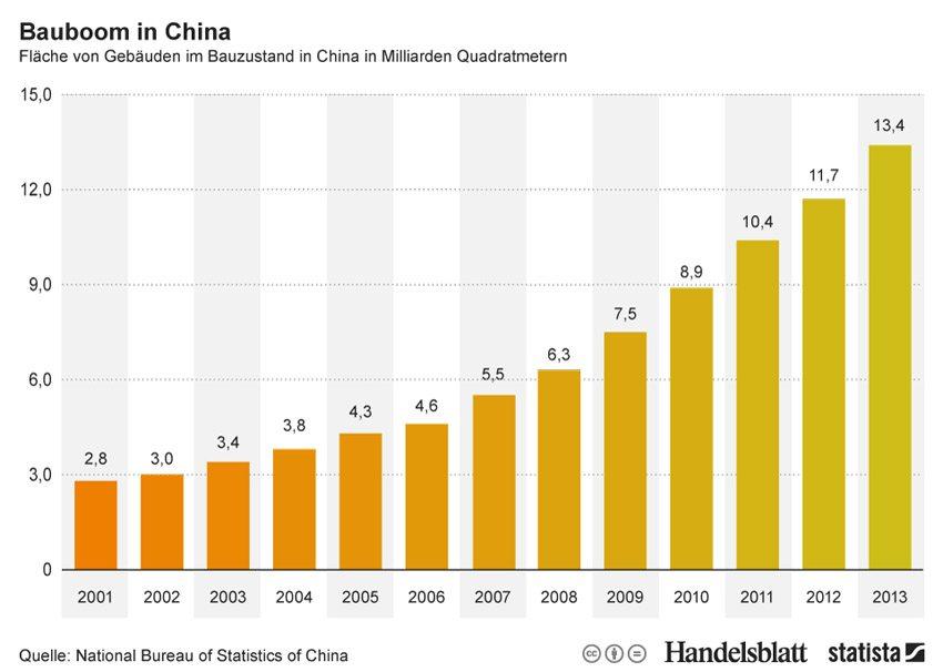 Bauboom in China: Fläche von Gebäuden im Bauzustand bis 2013. (Quelle: © Statista)
