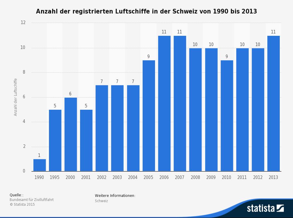 Die Statistik gibt einen Überblick über die Anzahl der registrierten Luftschiffe in der Schweiz von 1990 bis 2013. (Quelle: © Statista)