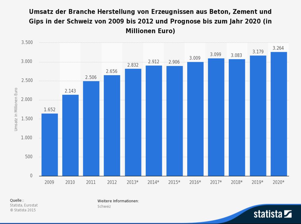 Die Statistik zeigt den Umsatz der Branche Herstellung von Erzeugnissen aus Beton, Zement und Gips in der Schweiz. (Quelle: © Statista)