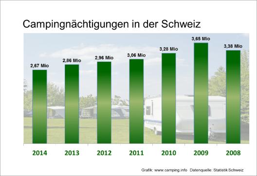 Camping-Übernachtungen in der Schweiz seit 2008 (© camping.info)