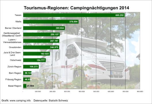 Campingübernachtungen in der Schweiz nach Tourismusregionen (© camping.info).
