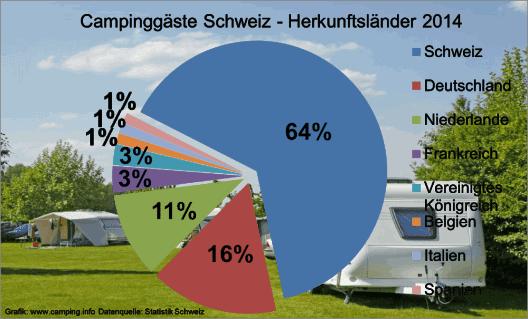 Herkunftsländer der Campingtouristen in der Schweiz (© camping.info).