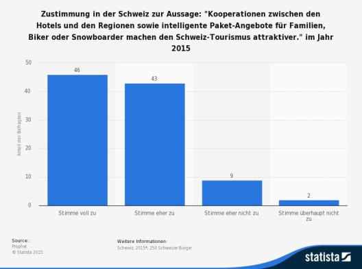 Die Statistik zeigt die Ergebnisse einer Umfrage zu möglichen attraktiven Angeboten im Tourismus in der Schweiz. (Quelle: © Statista)