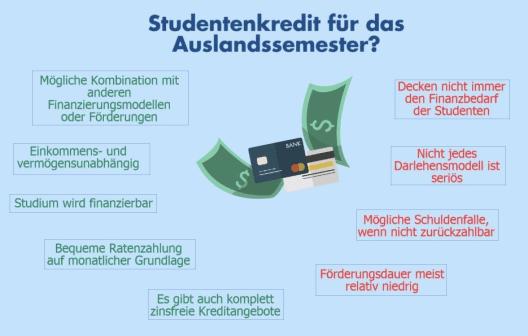 Studentenkredit für das Auslandssemester?