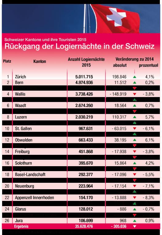 Logiernächte – Kantone (Bild: www.billiger.de)