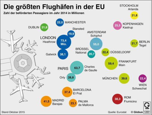 Die grössten Flughäfen in der EU (Bild: dpa-infografik GmbH)