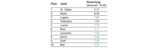 Legende: grün: gegenüber Vorjahr besser bewertet / rot: gegenüber Vorjahr schlechter bewertet