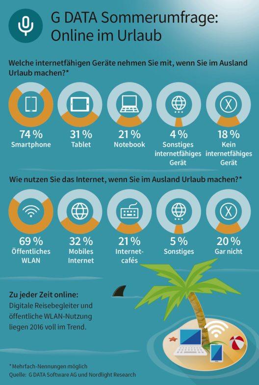 G DATA Sommerumfrage: 80 Prozent sind im Urlaub online / Mobile Devices sind beliebteste Reise-Begleiter - Sicherheit bleibt auf der Strecke (Grafik: © G DATA Software AG)