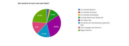 Wie versöhnt ihr euch nach dem Streit? (Grafik: weekend4two / Invit Travel GmbH / Wilde & Partner Public Relations)