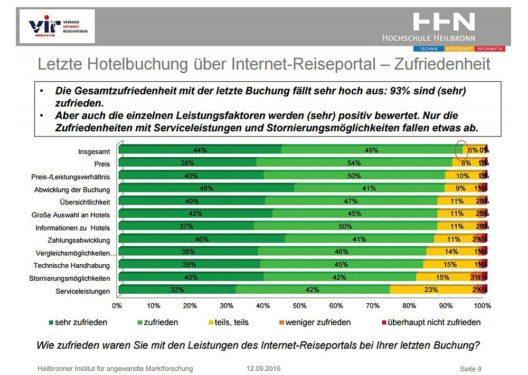 Studie zeigt hohe Zufriedenheit mit Reiseportalen. (Quelle: VIR / Hochschule Heilbronn)