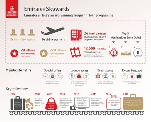 Emirates Skywards (Bild: © Emirates)