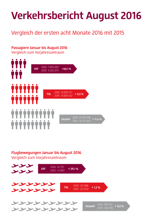 Verkehrszahlen Januar bis August 2016 (Quelle: Flughafen Berlin Brandenburg GmbH)
