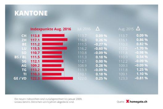 Mietindex 2016 - Kantone (Bild: © obs/homegate AG/homegate.ch)