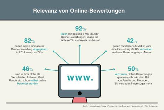 Relevanz von Online-Bewertungen (Bild: © HolidayCheck)