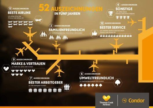 Infografik (Bild: © Condor)