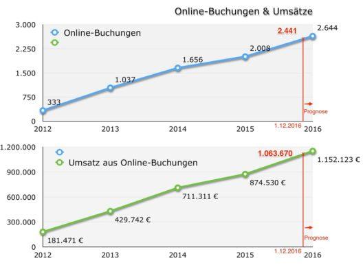"""2012 hatte Bad Hindelang Tourismus mit drei online buchbaren Betrieben sein strategisches Ziel """"Vertriebsoptimierung Online-Buchbarkeit"""" ausgegeben. Seither wurde der Umsatz bei Vermietungsbetrieben aus Online-Buchungen fast versechsfacht. (Grafik: © Bad Hindelang Tourismus)"""