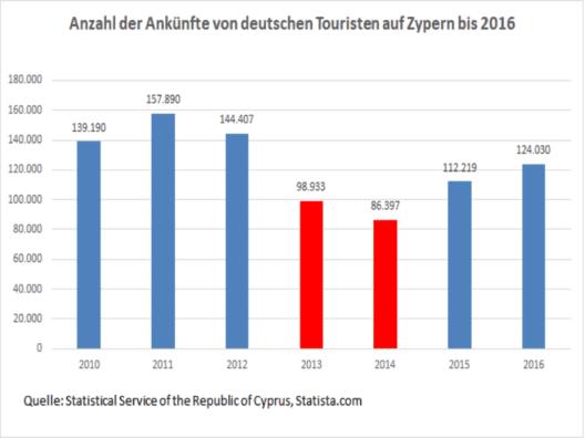 Statistik: Die schweren Jahre der Wirtschaftskrise 2013 und 2014 haben nicht alle Hotels auf Zypern unbeschadet überstanden. (Quelle: eigene Darstellung)