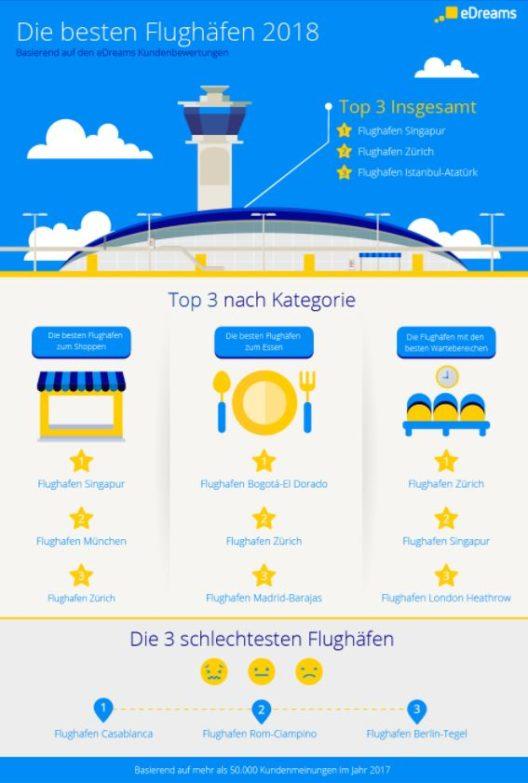 Weltweit beliebteste Flughäfen 2018 (Grafik: obs/Infografik eDreams.de)