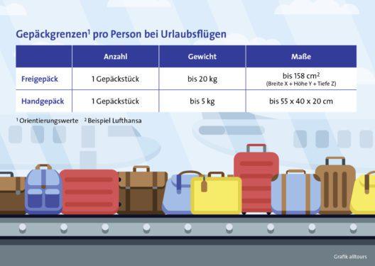Freigepäck: Extra-Kilos kosten (Grafik: obs/alltours flugreisen)