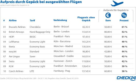 Gepäckgebühren (Bild: obs/CHECK24 GmbH)
